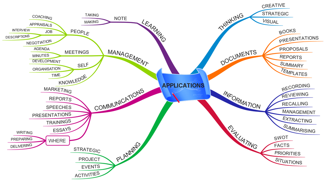 mind map applications - Mind Mapping Application